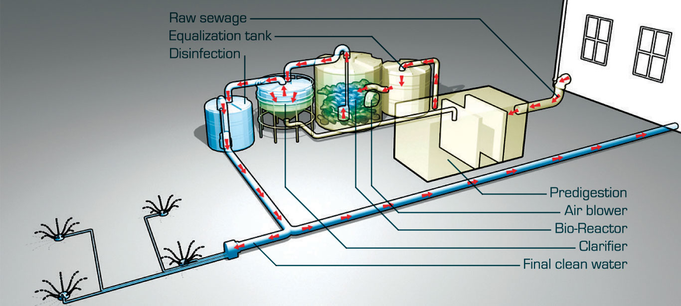 sewage treatment overview