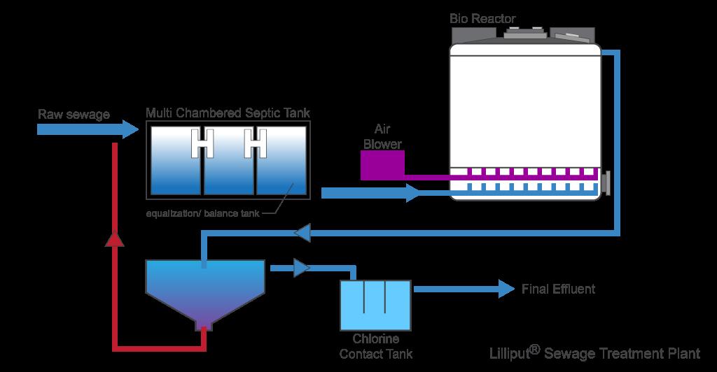 lilliput sewage treatment process diagram